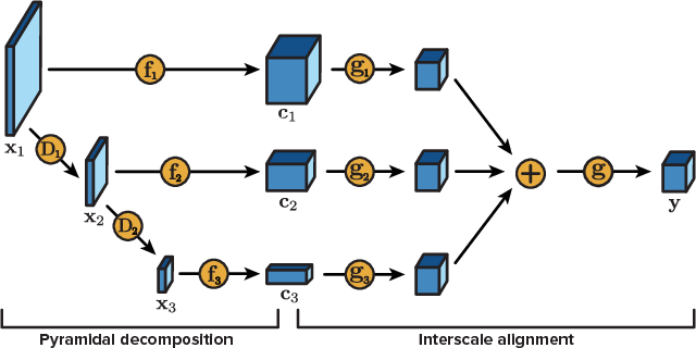 Figure 4 for Real-Time Adaptive Image Compression