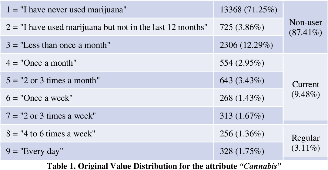 Figure 2 for Cohort Characteristics and Factors Associated with Cannabis Use among Adolescents in Canada Using Pattern Discovery and Disentanglement Method
