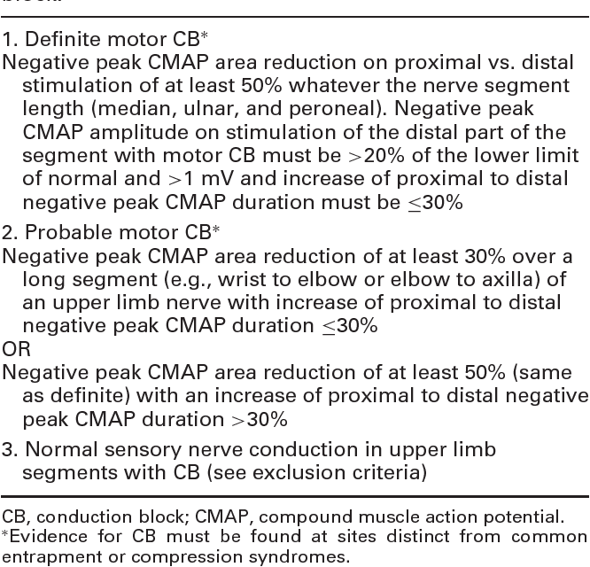 Table 2. Electrophysiological criteria for conduction block.∗
