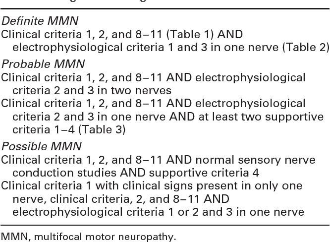 Table 4. Diagnostic categories.