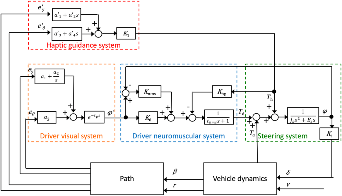 Figure 2 for Modeling and analysis of driver behavior under shared control through weighted visual and haptic guidance