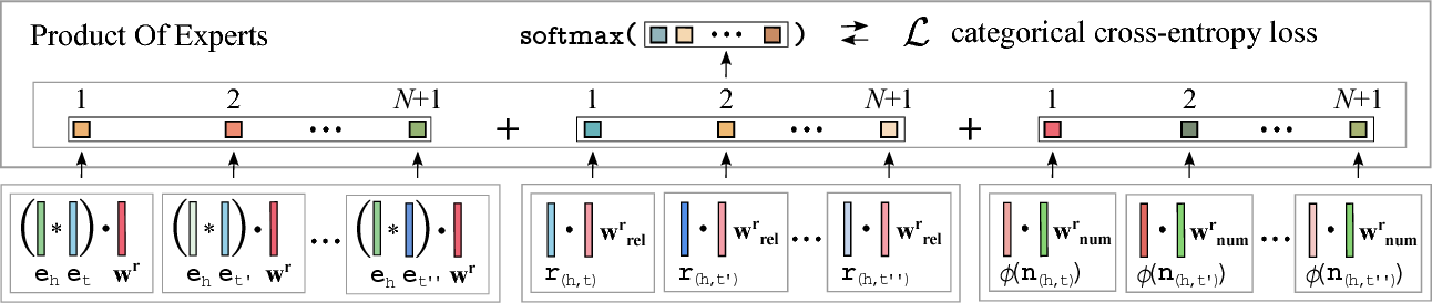 Figure 3 for KBLRN : End-to-End Learning of Knowledge Base Representations with Latent, Relational, and Numerical Features