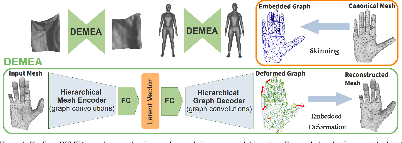Figure 1 for DEMEA: Deep Mesh Autoencoders for Non-Rigidly Deforming Objects