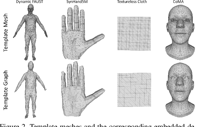 Figure 3 for DEMEA: Deep Mesh Autoencoders for Non-Rigidly Deforming Objects