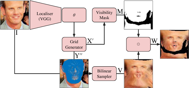 Figure 1 for 3D Morphable Models as Spatial Transformer Networks