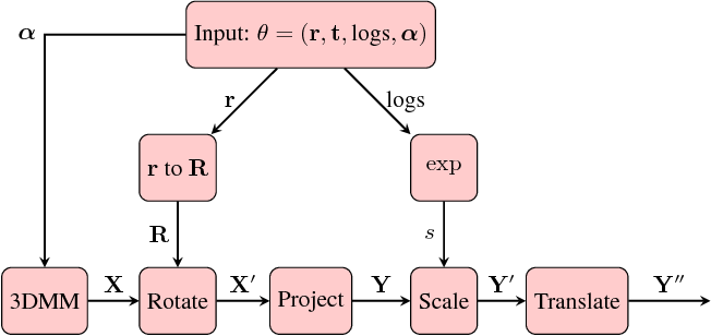 Figure 2 for 3D Morphable Models as Spatial Transformer Networks