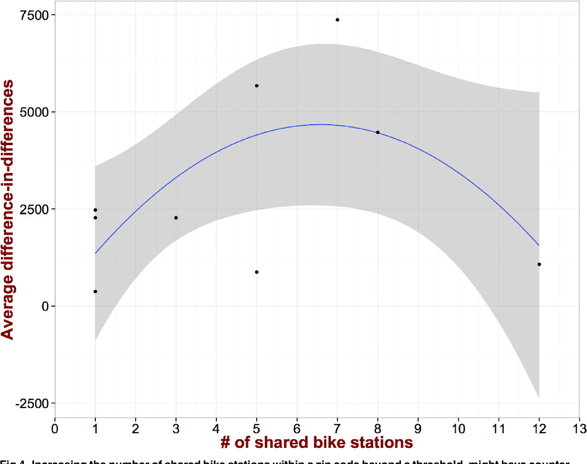 Fig 4. Increasing the number of shared bike stations within a zip code beyond a threshold, might have counterintuitive results.