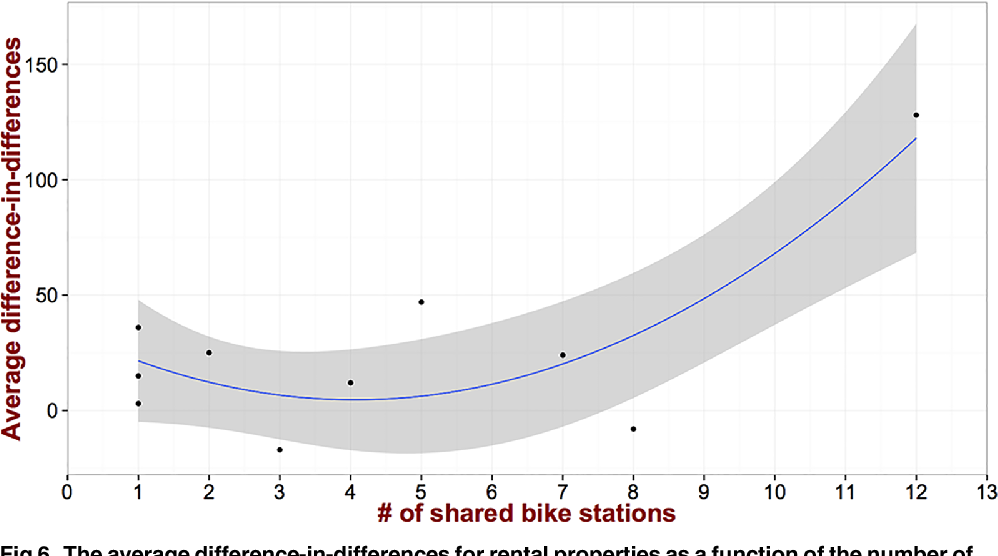 Fig 6. The average difference-in-differences for rental properties as a function of the number of shared bike stations exhibits different behavior as compared to dwelling sales price.