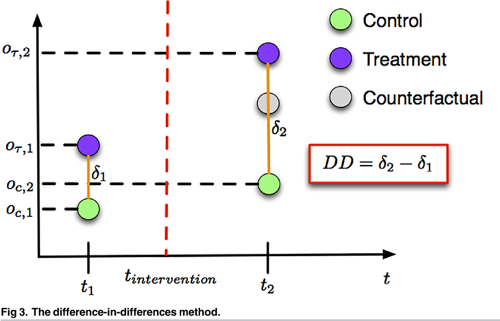 Fig 3. The difference-in-differences method.