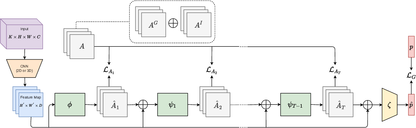 Figure 3 for Convolutional Relational Machine for Group Activity Recognition