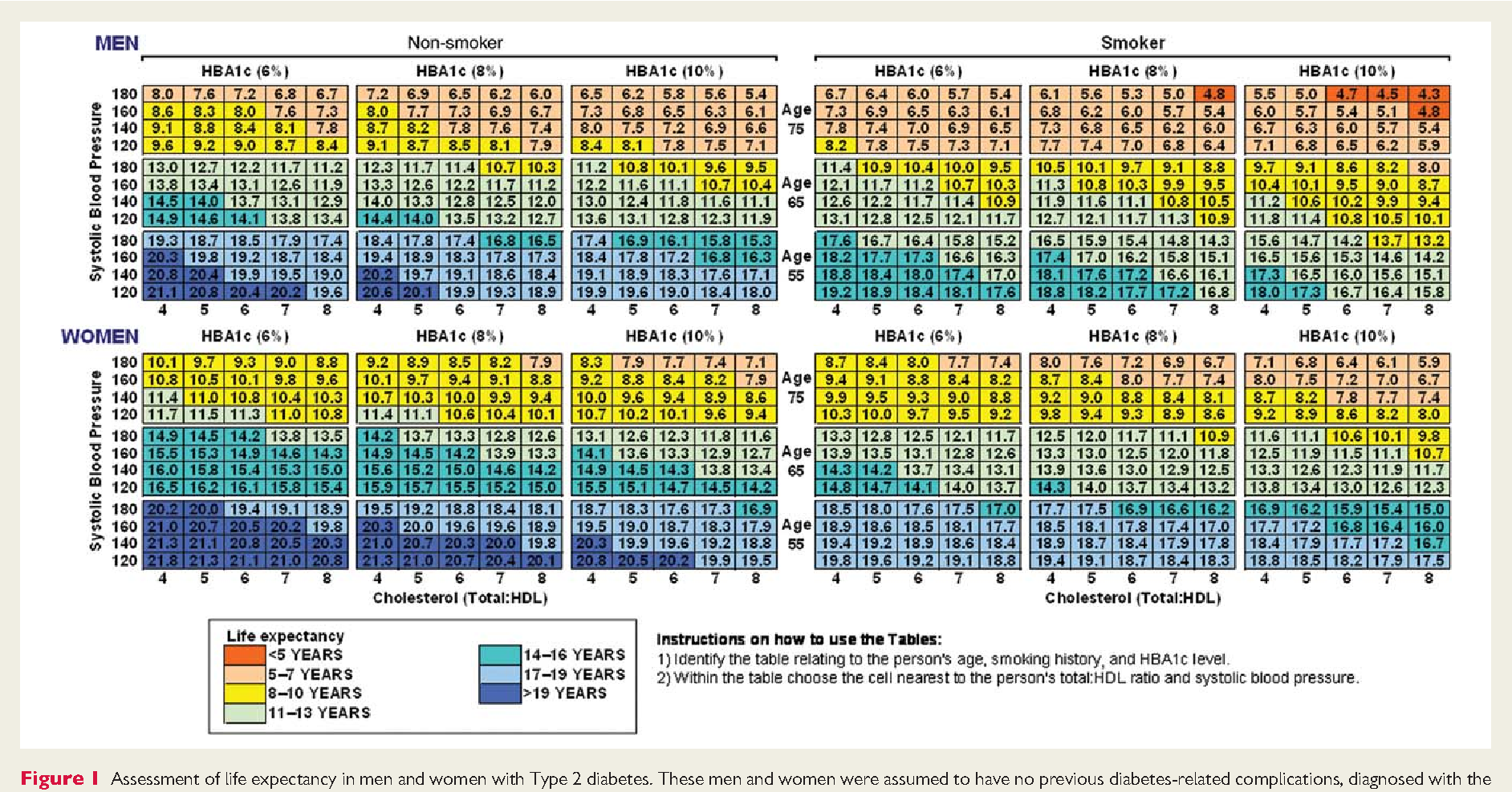 development of life expectancy tables for people with type 2