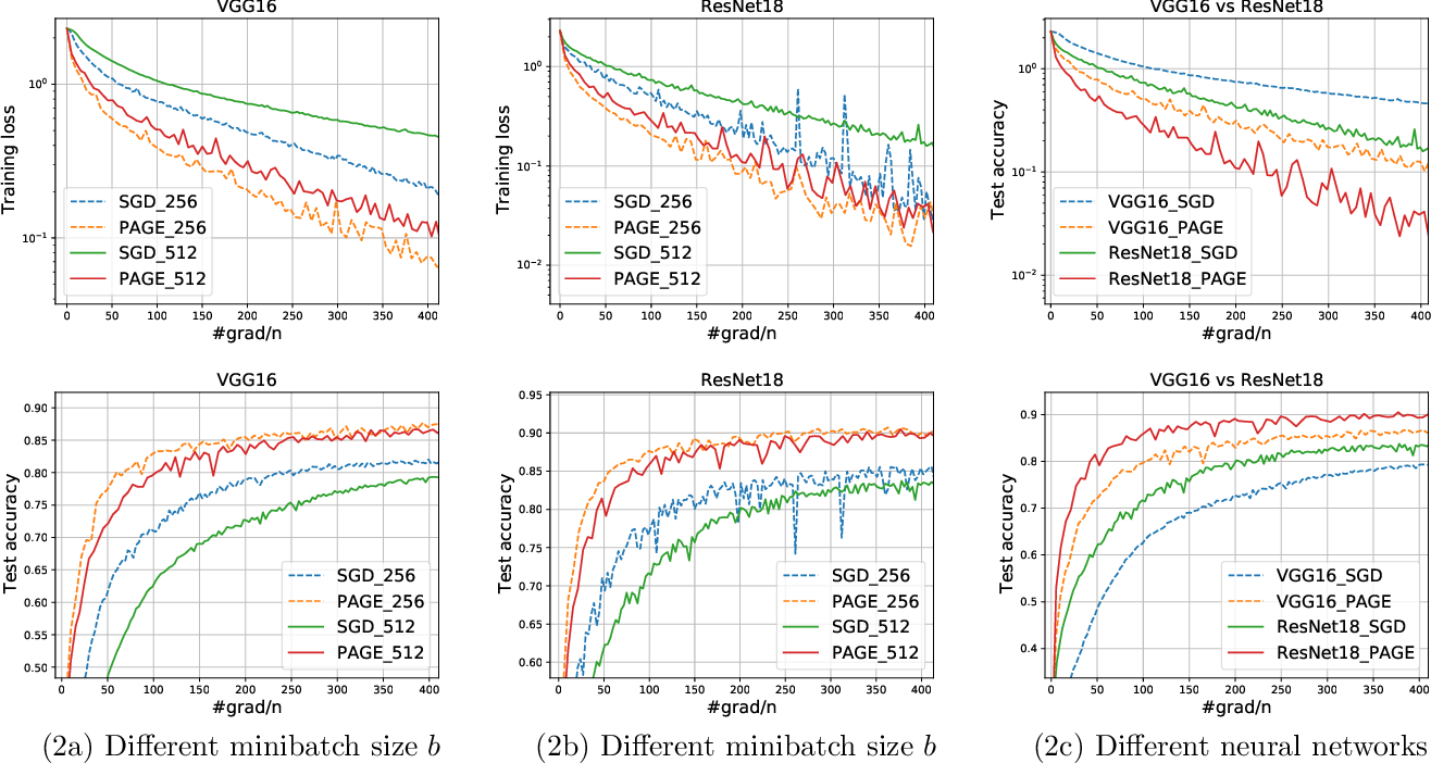 Figure 4 for PAGE: A Simple and Optimal Probabilistic Gradient Estimator for Nonconvex Optimization