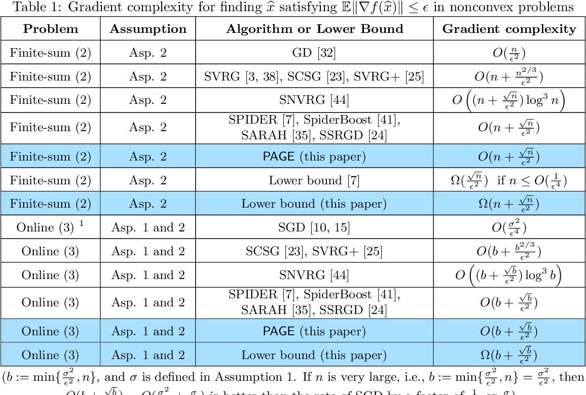Figure 1 for PAGE: A Simple and Optimal Probabilistic Gradient Estimator for Nonconvex Optimization