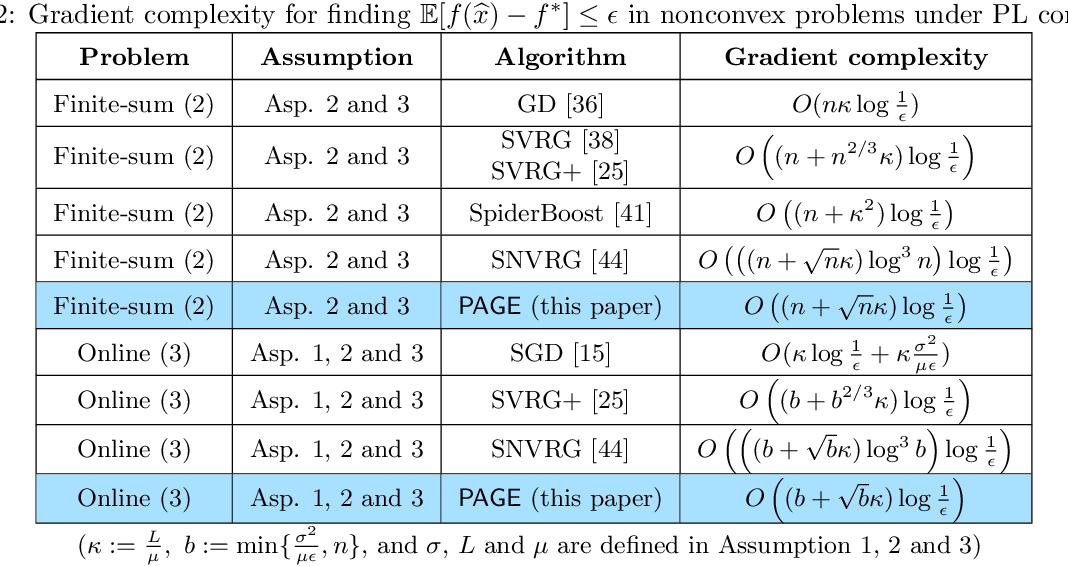 Figure 3 for PAGE: A Simple and Optimal Probabilistic Gradient Estimator for Nonconvex Optimization