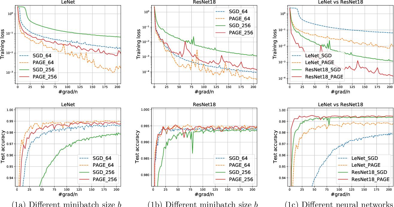 Figure 2 for PAGE: A Simple and Optimal Probabilistic Gradient Estimator for Nonconvex Optimization