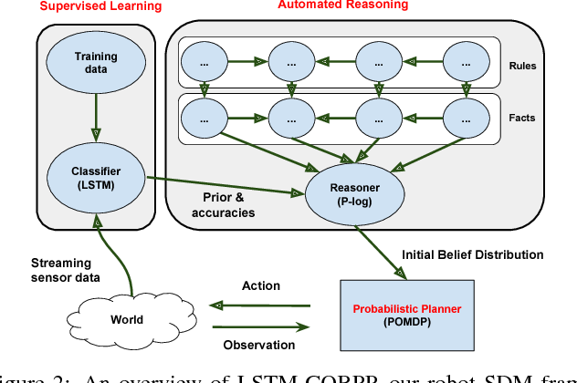Figure 3 for Robot Sequential Decision Making using LSTM-based Learning and Logical-probabilistic Reasoning