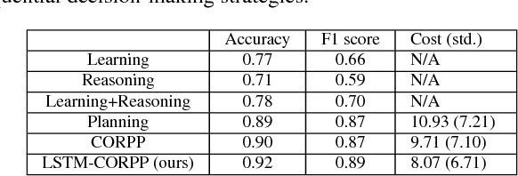 Figure 4 for Robot Sequential Decision Making using LSTM-based Learning and Logical-probabilistic Reasoning