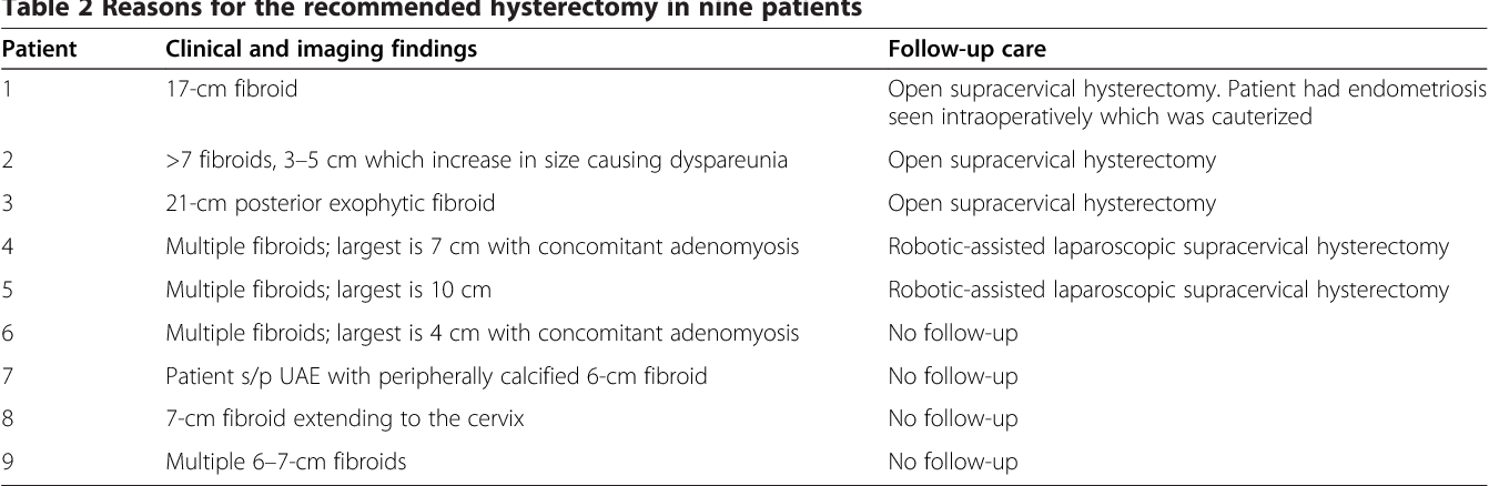 Table 2 From Women Seeking Second Opinion For Symptomatic Uterine