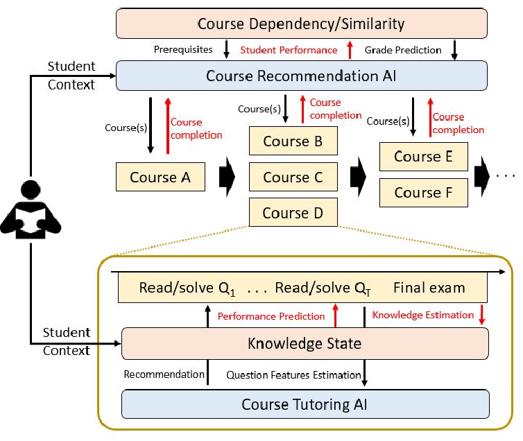 Figure 4 for Personalized Education in the AI Era: What to Expect Next?