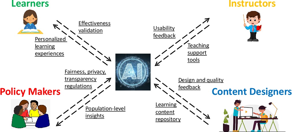 Figure 1 for Personalized Education in the AI Era: What to Expect Next?