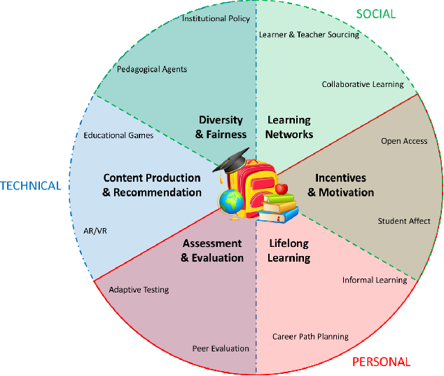 Figure 3 for Personalized Education in the AI Era: What to Expect Next?