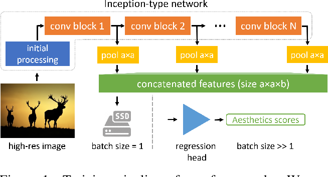 Figure 1 for Effective Aesthetics Prediction with Multi-level Spatially Pooled Features