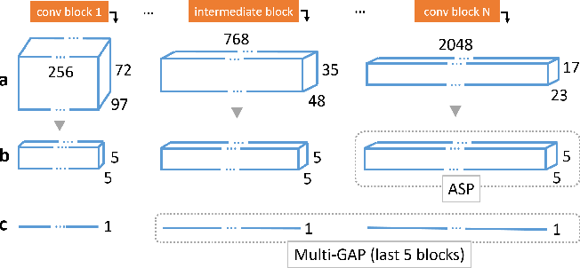 Figure 3 for Effective Aesthetics Prediction with Multi-level Spatially Pooled Features