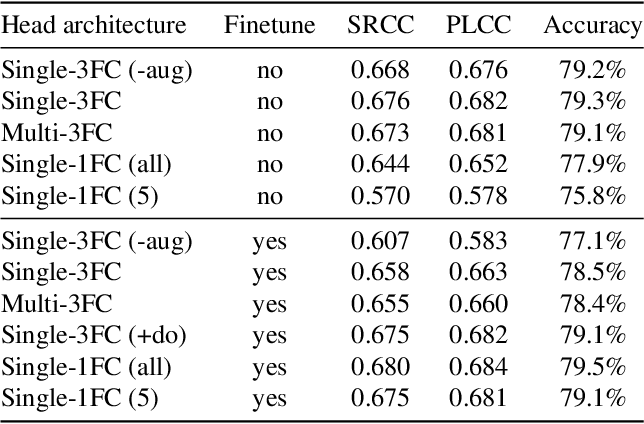Figure 4 for Effective Aesthetics Prediction with Multi-level Spatially Pooled Features