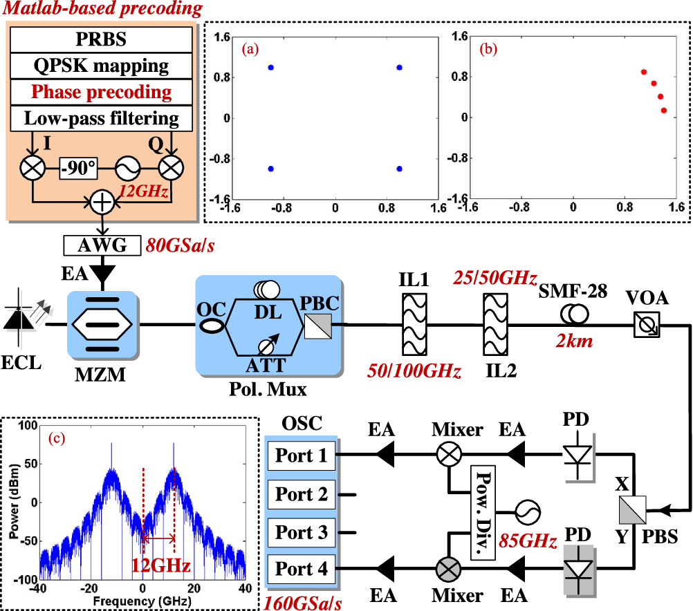 Figure 1 from W-Band PDM-QPSK Vector Signal Generation by MZM-Based