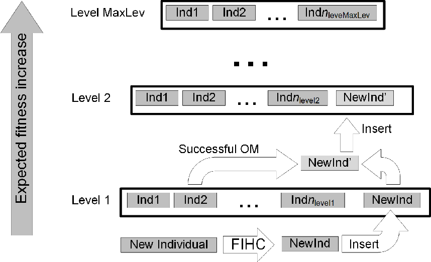 Figure 4 for Multi-Objective Parameter-less Population Pyramid for Solving Industrial Process Planning Problems