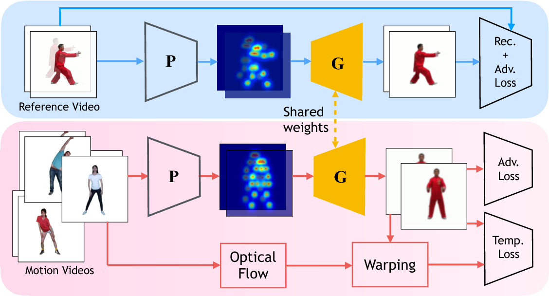 Figure 3 for Deep Video-Based Performance Cloning