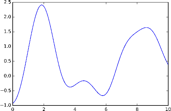 Figure 3 for p-Markov Gaussian Processes for Scalable and Expressive Online Bayesian Nonparametric Time Series Forecasting