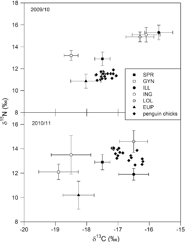 Fig. 6 Stable isotope values (%) of southern rockhopper penguin (Eudyptes chrysocome chrysocome) chicks (scatter plots) and prey species (mean ± SD) of potential prey species in 2009/2010 (top) and 2010/2011 (bottom). Prey values were corrected using the discrimination factors given in the methods. SPR = Sprattus fuegensis Falkland herring, GYN = Gymnoscopelus nicholsi Lanternfish, ILL = Illex argentinus Argentine shortfin squid, ING = Moroteuthis ingens Greater hooked squid, LOL = Loligo gahi Patagonian squid, EUP = euphausiids (Euphausia lucens and E. valentini)