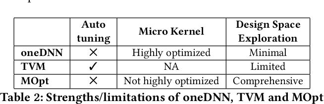 Figure 4 for Analytical Characterization and Design Space Exploration for Optimization of CNNs