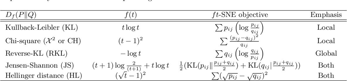 Figure 1 for Stochastic Neighbor Embedding under f-divergences