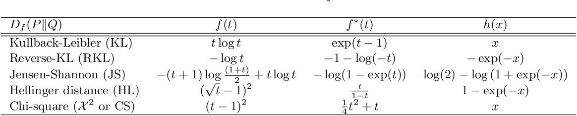 Figure 4 for Stochastic Neighbor Embedding under f-divergences