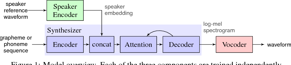 Figure 1 for Transfer Learning from Speaker Verification to Multispeaker Text-To-Speech Synthesis
