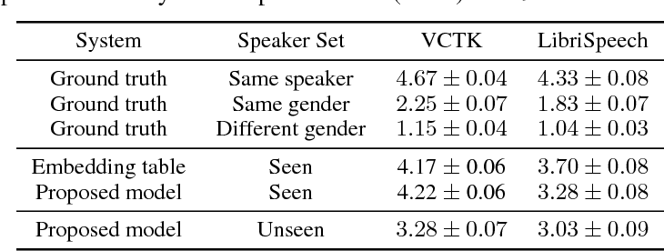 Figure 4 for Transfer Learning from Speaker Verification to Multispeaker Text-To-Speech Synthesis