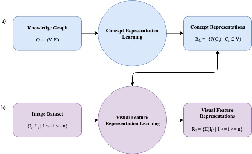 Figure 3 for Visual-Semantic Embedding Model Informed by Structured Knowledge