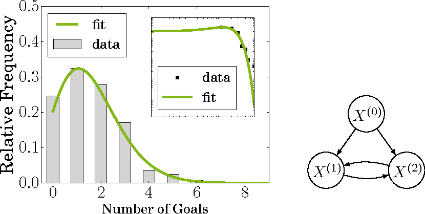 Figure 1 for Coresets for Dependency Networks