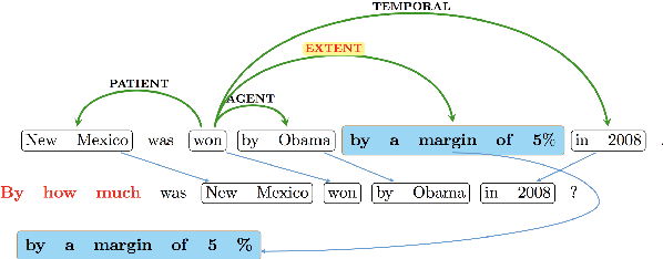 Figure 1 for Syn-QG: Syntactic and Shallow Semantic Rules for Question Generation