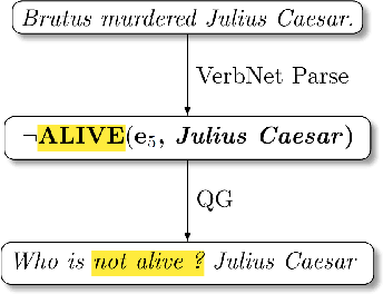 Figure 3 for Syn-QG: Syntactic and Shallow Semantic Rules for Question Generation
