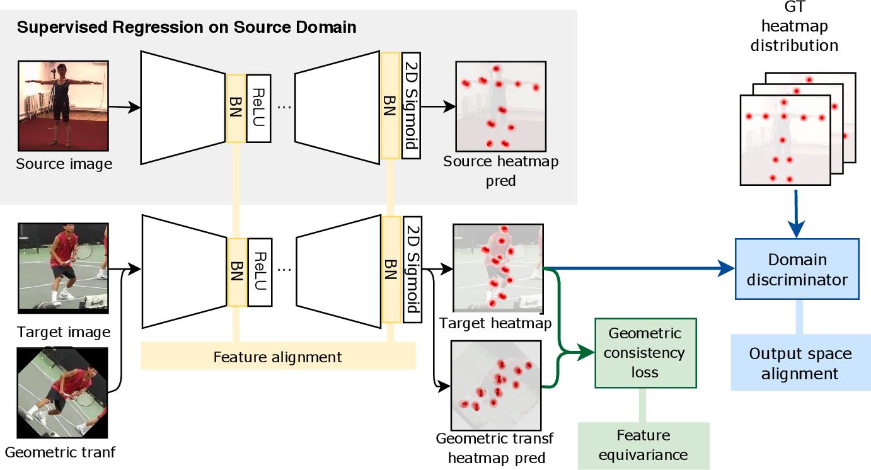 Figure 1 for Shape Consistent 2D Keypoint Estimation under Domain Shift