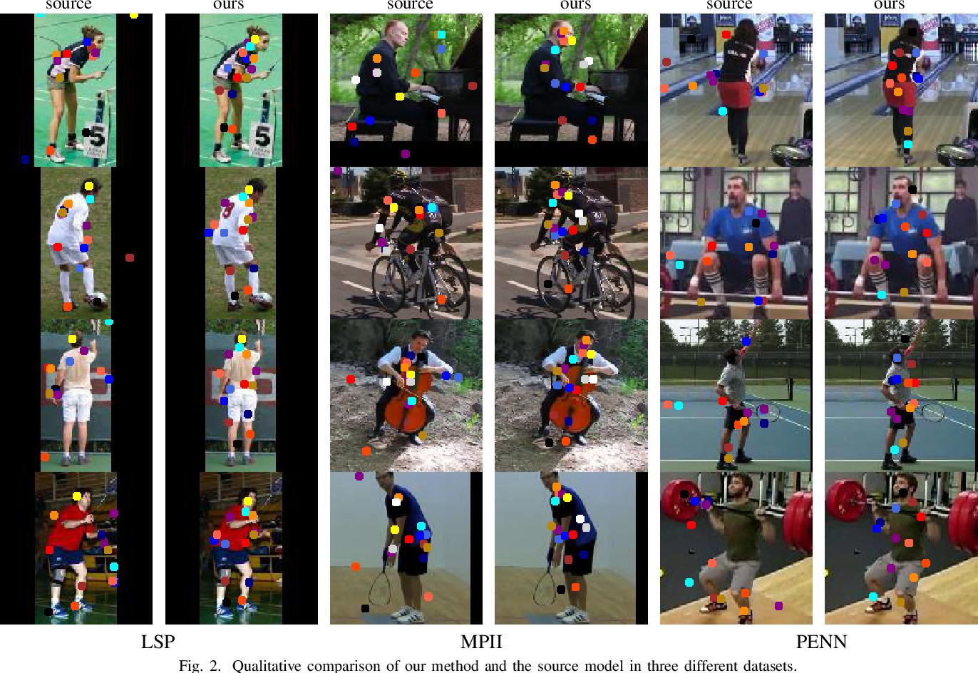 Figure 2 for Shape Consistent 2D Keypoint Estimation under Domain Shift