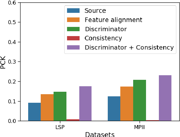 Figure 3 for Shape Consistent 2D Keypoint Estimation under Domain Shift