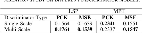 Figure 4 for Shape Consistent 2D Keypoint Estimation under Domain Shift