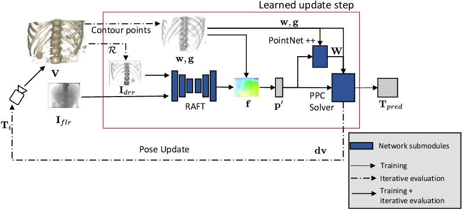 Figure 1 for Deep Iterative 2D/3D Registration