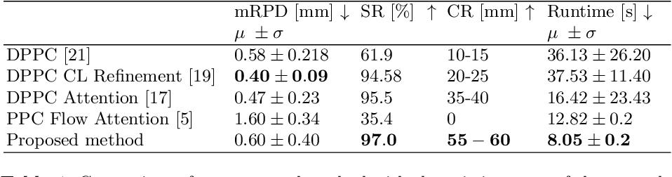 Figure 2 for Deep Iterative 2D/3D Registration