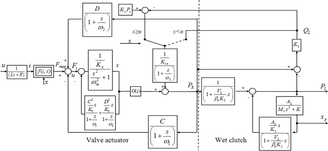 figure 3 from predictive control of an electro