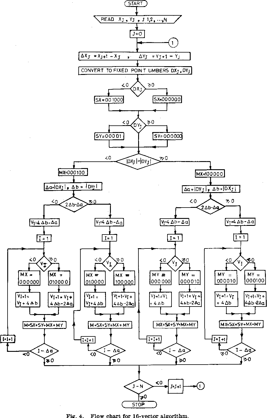 The 16-Vector Algorithm for Computer Controlled Digital X-Y
